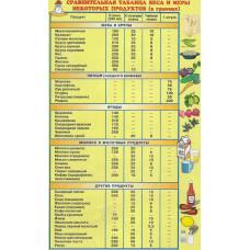 Таблица веса и меры продуктов