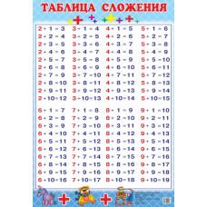 Таблица сложения (мини)