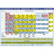 Таблица Менделеева (малый ф.)